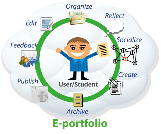 Get Started with a Digital Teaching Portfolio